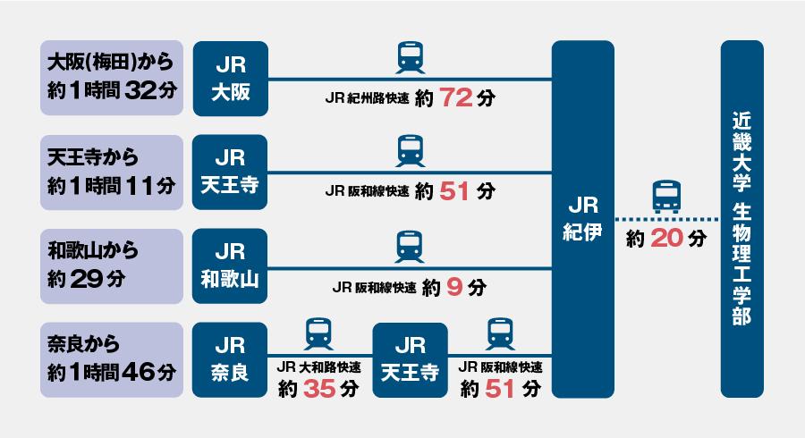 ここ から 和歌山 駅 まで