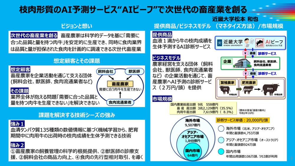 社会還元加速プログラム(SCORE)チーム推進型 事業構想.jpg