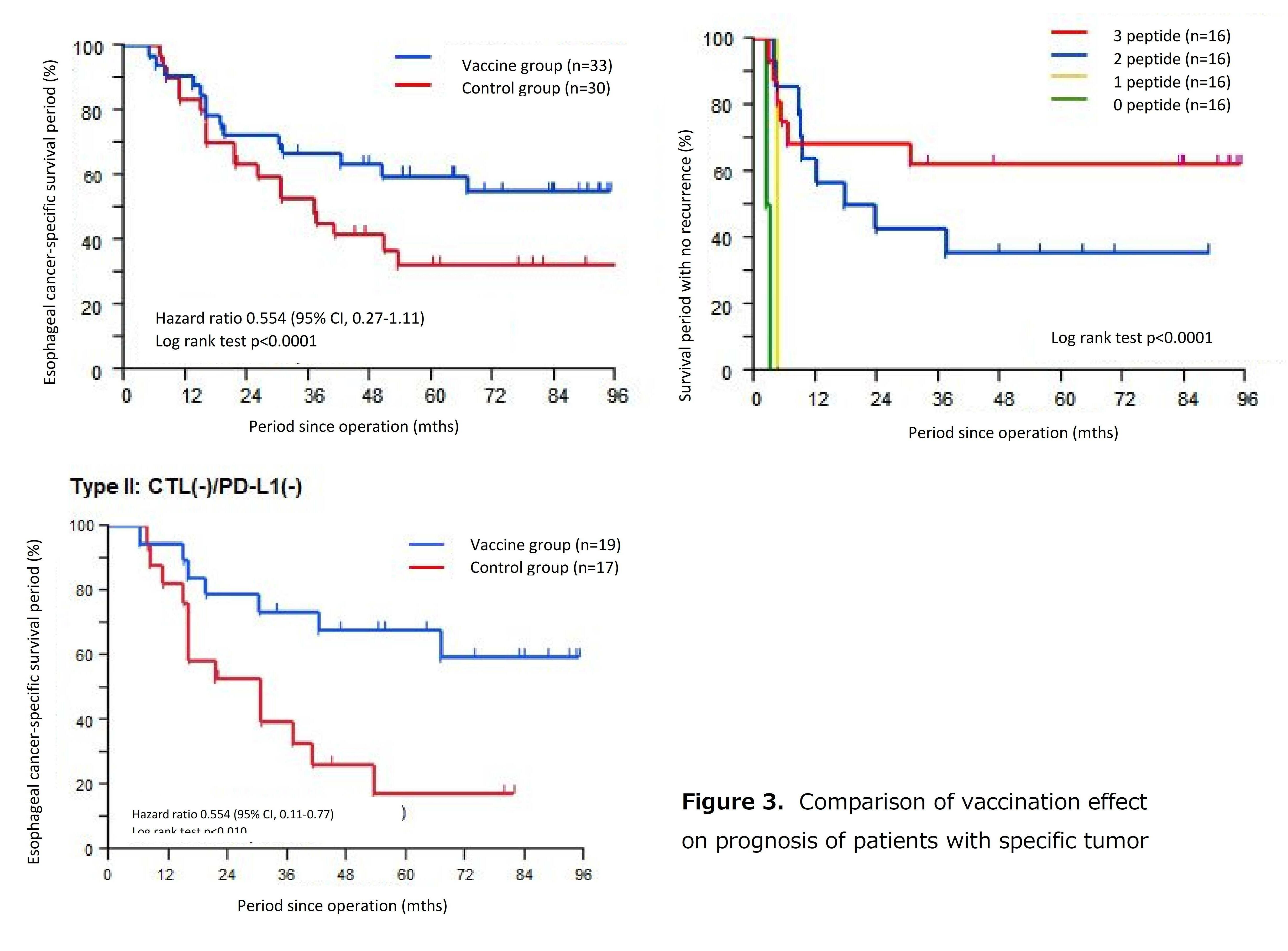 Efficacy of Esophageal Cancer Postoperative Adjuvant Treatment, Peptide Vaccine Treatment, Elucidated 5-year Survival Rate Approx. Doubled for Esophageal Cancer Patients - Kindai University