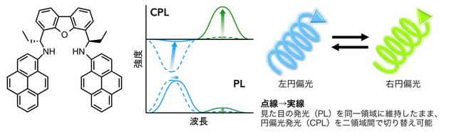 世界初!光暗号通信に応用可能な、円偏光発光(CPL)の回転方向と色をスイッチングできる色素を開発