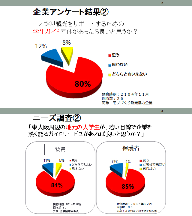 モノづくり観光での学生ガイドに関する研究発表 近畿大学経済学部 村上ゼミ