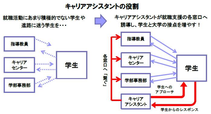 12/16(水)~「TSUNAGU プロジェクト~諦めない・諦めさせない~」進路未定の4年生を徹底サポート 近畿大学