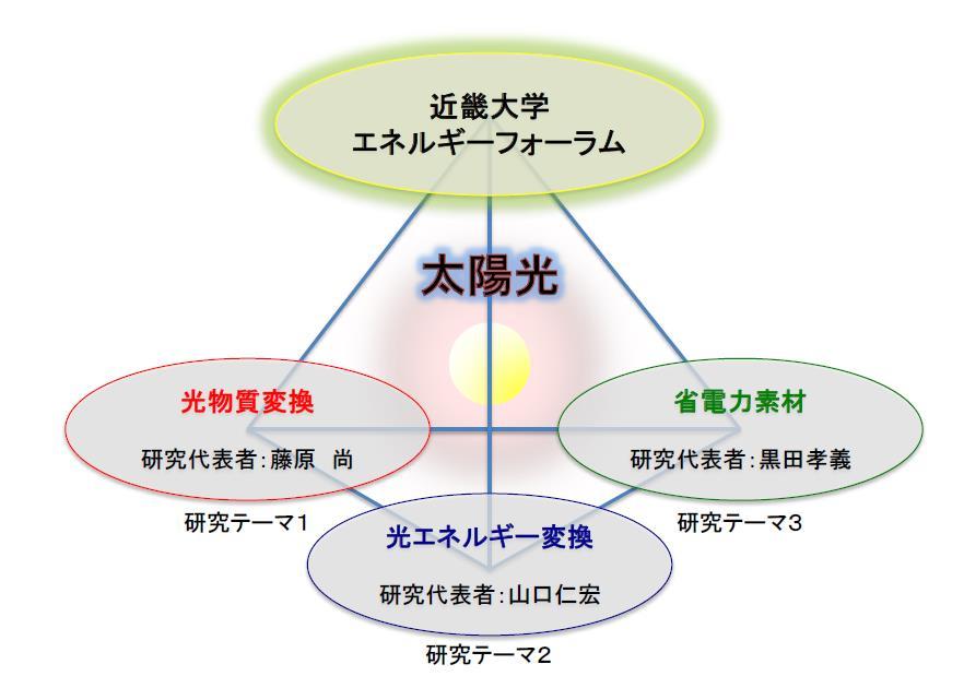 近大若手シンポジウムを開催 「太陽光利用促進のためのエネルギーベストミックス研究拠点の形成」 9/9(金)東大阪キャンパスにて開催
