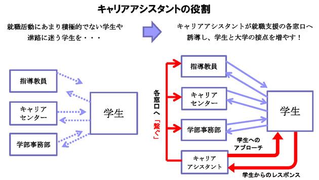 「TSUNAGUプロジェクト~諦めない・諦めさせない~」 進路未定の4年生の就職活動を徹底サポート