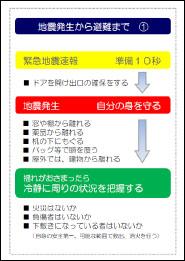 12/21(月)地震発生時避難行動ガイド(電子版)を配信 ~スマホに常備し、ネット環境がなくても閲覧可能に~ 近畿大学