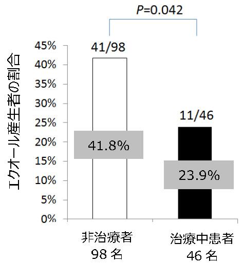 大豆イソフラボン活性代謝物エクオール産生能とPMS/PMDDの関係について 日本女性医学学会学術集会にて発表