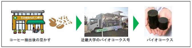 スターバックス店舗で排出する廃棄物が次世代エネルギーに<br /> 3/27(日)近畿大学オープンキャンパスにてバイオコークス製造実演を実施