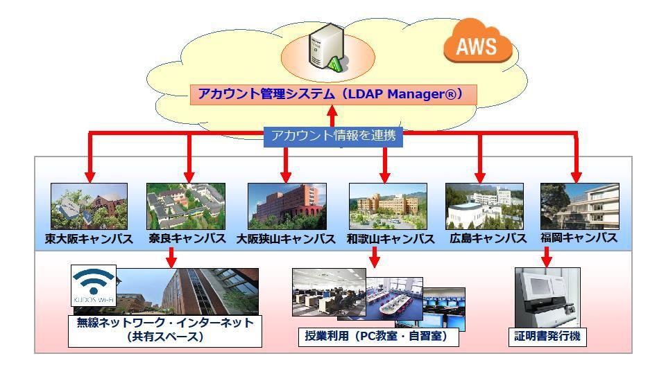 学生・教職員のアカウント情報約5万件を一元管理 近畿大学全6キャンパスの「LDAP Manager®」をAWSで統合