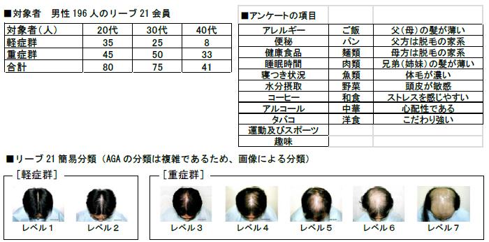 近畿大学薬学部医療薬学科×リーブ21 男性型脱毛症(AGA)は生活習慣やストレスなどに起因する可能性が判明