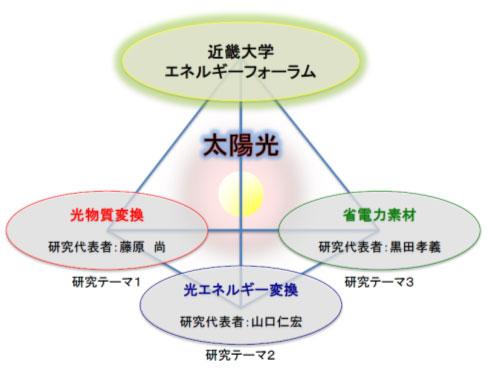 11/8(土)キックオフミーティング開催(近畿大学)<br />「太陽光利用促進のためのエネルギーベストミックス研究拠点の形成」