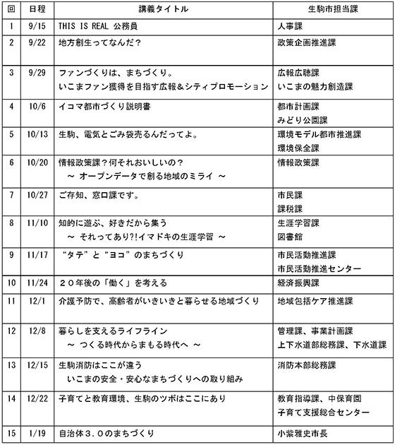生駒市職員が近畿大学特別講義の講師に! 地方創生のモデル作りや人材育成など現場の声を届けます