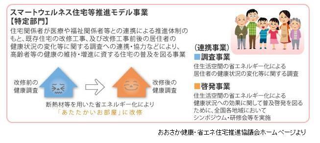 「スマートウェルネス住宅等推進モデル事業」における健康調査を開始  大阪府住宅供給公社と近畿大学の共同研究