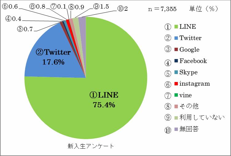 新入生の約75%がLINEを最も利用 7,000人を超える大規模アンケート 近畿大学
