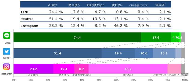 新入生8,289人にアンケート 96.7%がLINEを利用 スマートフォンの機種はiPhoneが77.6%の圧倒的なシェア