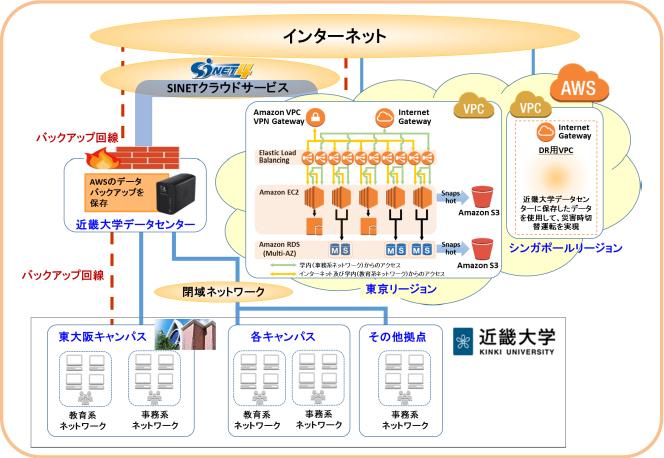 日本の大学初!全ての業務システムをクラウドへ アマゾン ウェブサービス(AWS)へ完全移行 近畿大学<br />