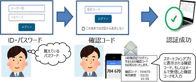 近畿大学、NTT西日本、株式会社アイピーキューブ 2段階認証で学生情報等の漏えいを防止