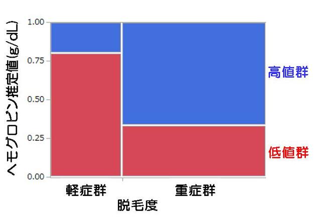 近畿大学薬学部・医学部×リーブ21 男性型脱毛症(AGA)と血流及びストレスの関連性について発表