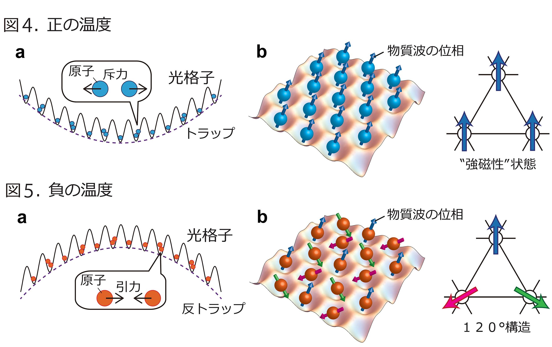 フラストレートした量子磁性体の量子シミュレーション方法を提唱 –負の絶対温度をもつ気体の有効利用–