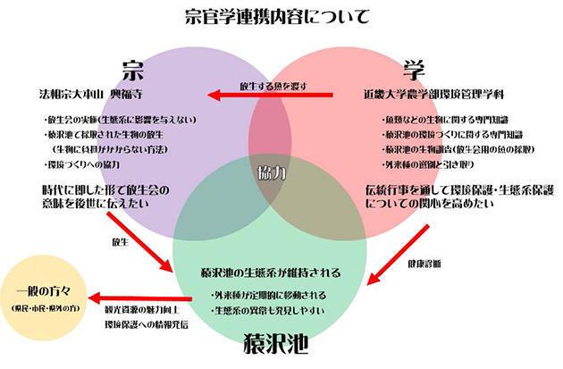 興福寺「放生会」からの新たな情報発信 ~伝統行事を軸とした環境保護~