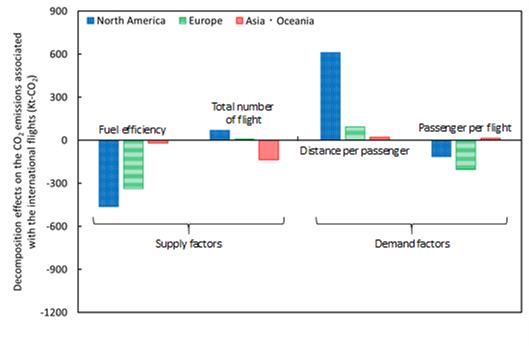 国際航空に伴うCO2排出量の推定と新たな変化要因分析手法の開発に成功 -国際航空とCO2排出量の関係性の「見える化」に貢献-