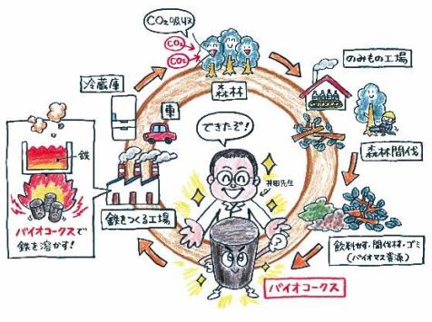近畿大学バイオコークス研究所 「最先端再生可能エネルギー研究 ジュニアセミナー」開催