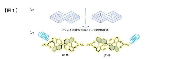 だまし絵風の形状を持つ有機分子による 強い円偏光発光色素材料の開発に成功 ~偏光発光型三次元ディスプレイ材料への応用に期待~