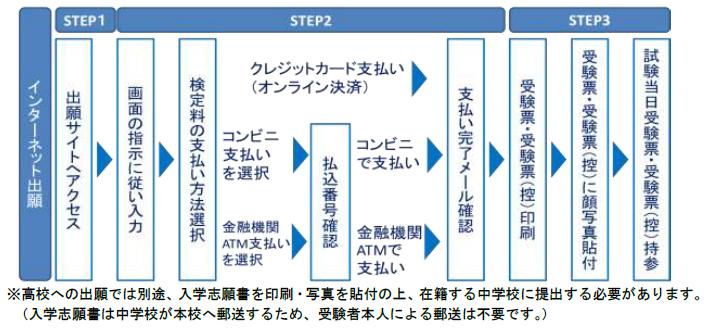 [西日本初]出願手続きの完全インターネット化 近大附属高校・中学校が「エコ出願」を実施