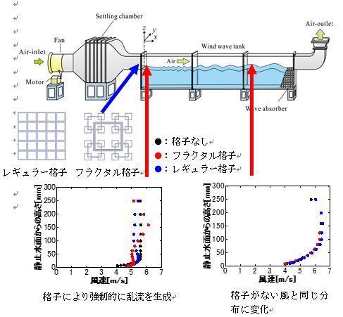 気側自由乱流下における風波の発達機構を発見